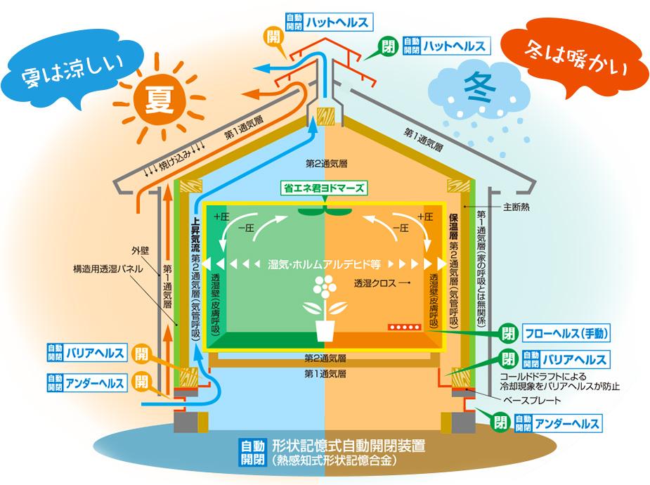 通気断熱WB工法とゼロエネルギー住宅